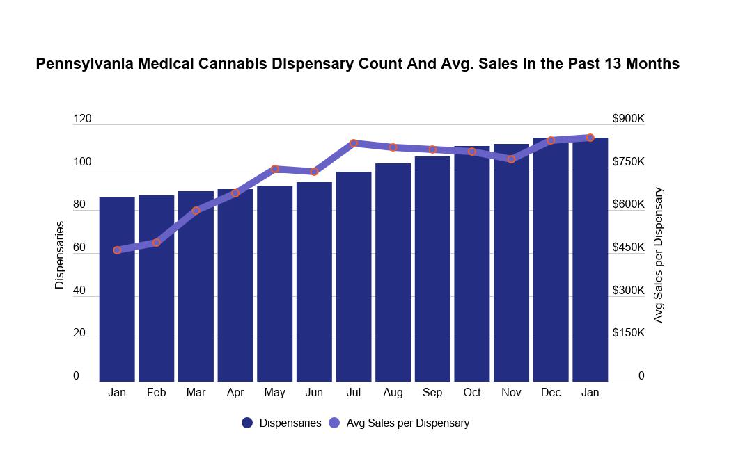 Pennsylvania medical cannabis market data: Image 4