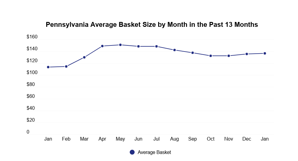 Pennsylvania medical cannabis market data: Image 5
