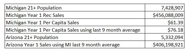 Arizona recreational cannabis sales projection