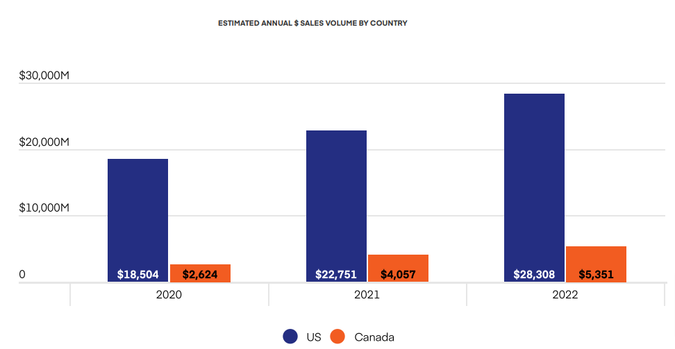 ESTIMATED ANNUAL $ SALES VOLUME  OF CANNABIS BY COUNTRY