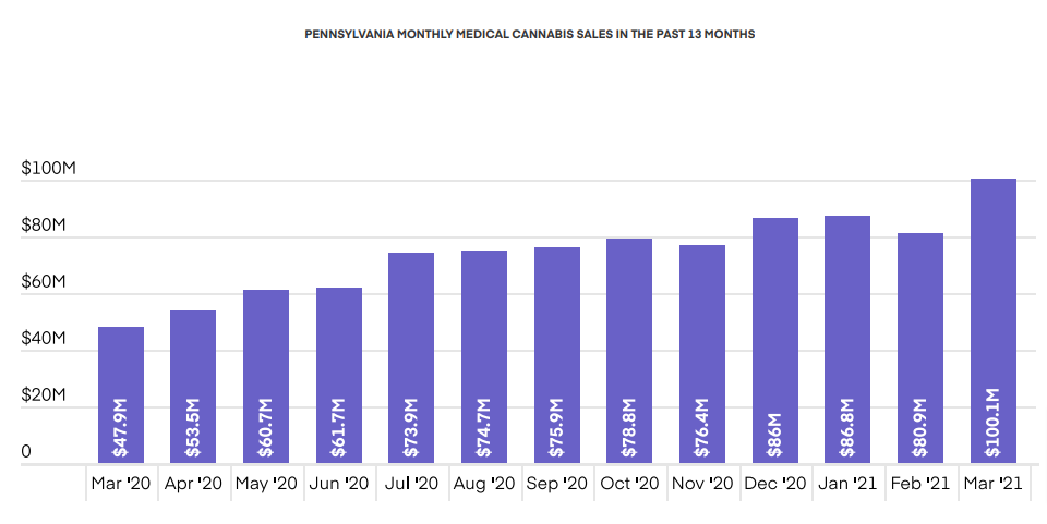 PENNSYLVANIA MONTHLY MEDICAL CANNABIS SALES IN THE PAST 13 MONTHS