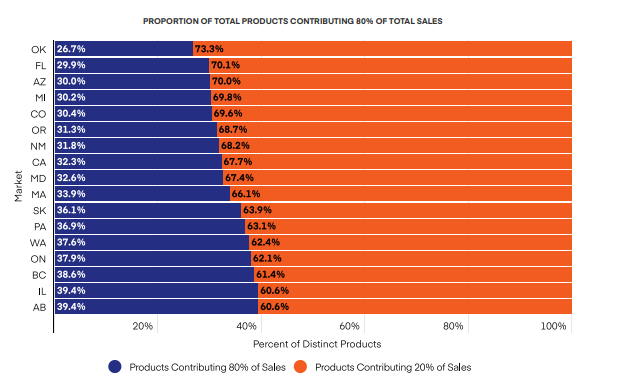 PROPORTION OF TOTAL PRODUCTS CONTRIBUTING 80% OF TOTAL SALES
