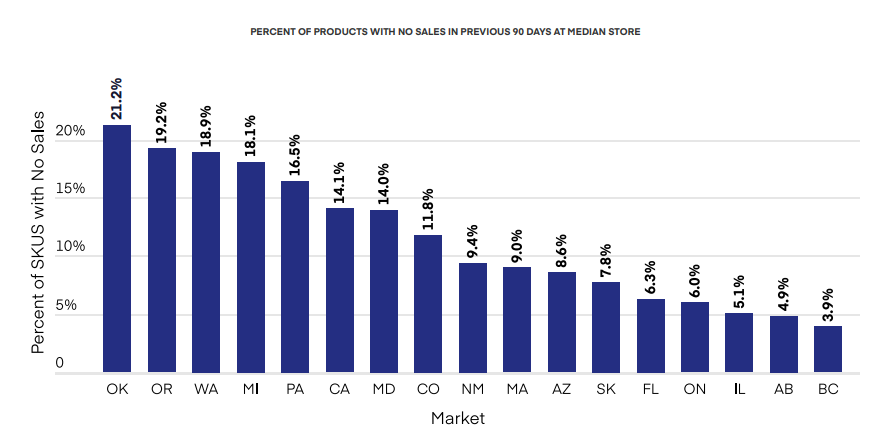 PERCENT OF PRODUCTS WITH NO SALES IN PREVIOUS 90 DAYS AT MEDIAN STORE