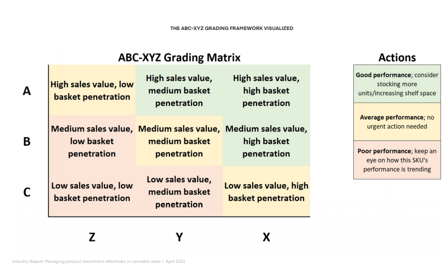 THE ABC-XYZ GRADING FRAMEWORK VISUALIZED