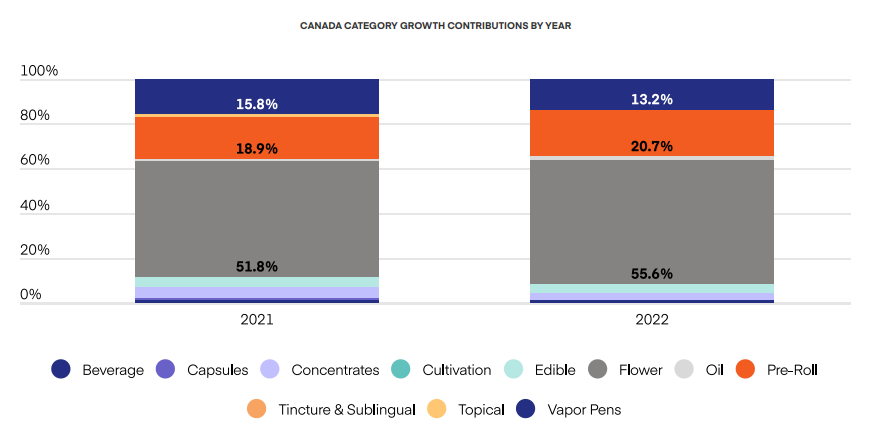 CANADA CATEGORY GROWTH  CONTRIBUTIONS BY YEAR