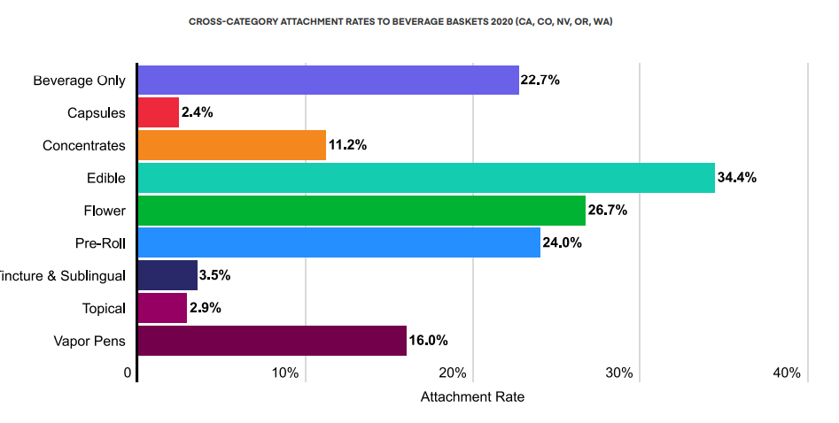 CROSS-CATEGORY ATTACHMENT RATES TO BEVERAGE BASKETS 2020 (CA, CO, NV, OR, WA)