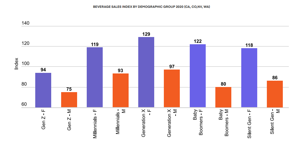 BEVERAGE SALES INDEX BY DEMOGRAPHIC GROUP 2020 (CA, CO,NV, WA)