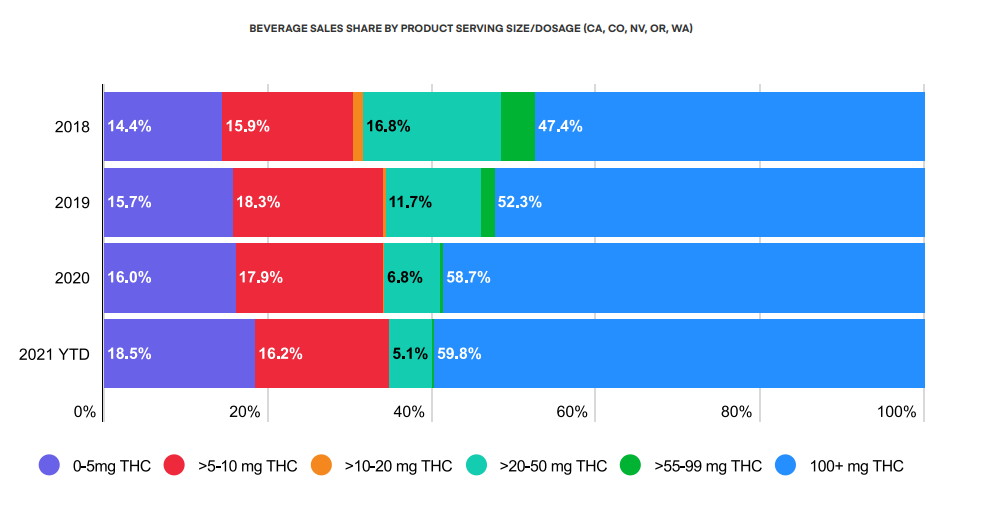 BEVERAGE SALES SHARE BY PRODUCT SERVING SIZE/DOSAGE (CA, CO, NV, OR, WA)