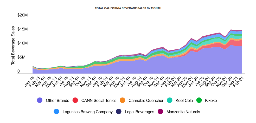 TOTAL CALIFORNIA BEVERAGE SALES BY MONTH
