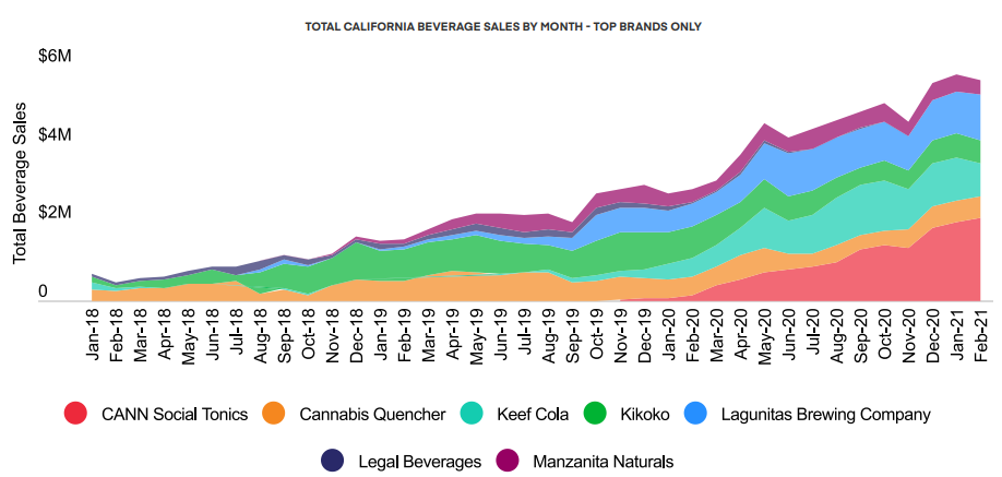 TOTAL CALIFORNIA BEVERAGE SALES BY MONTH - TOP BRANDS ONLY