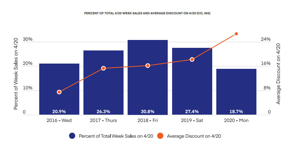 PERCENT OF TOTAL 4/20 WEEK SALES AND AVERAGE DISCOUNT ON 4/20 (CO, WA)