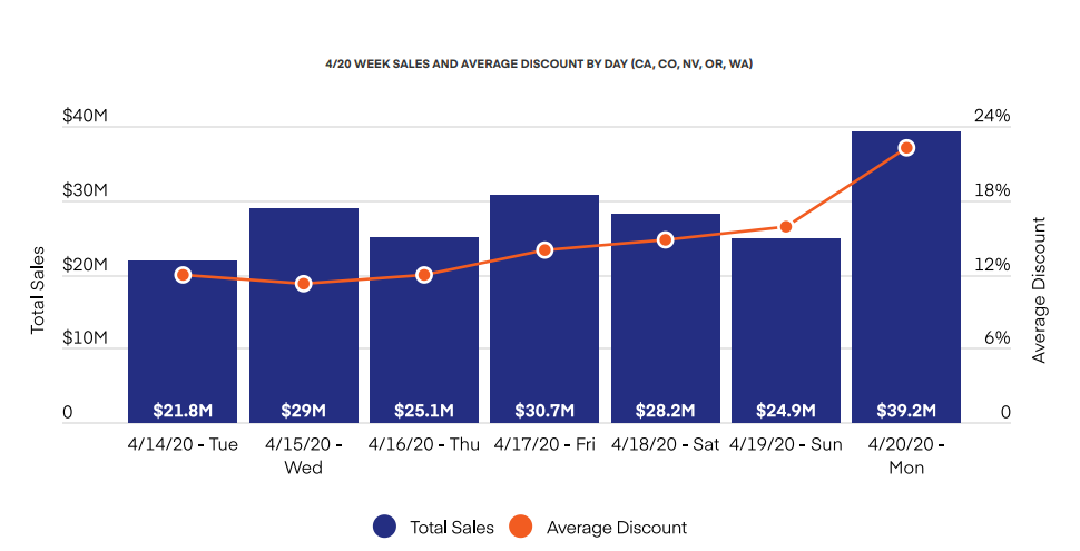4/20 WEEK SALES AND AVERAGE DISCOUNT BY DAY (CA, CO, NV, OR, WA)