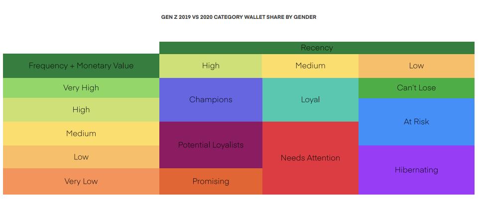GEN Z 2019 VS 2020 CATEGORY WALLET SHARE BY GENDER