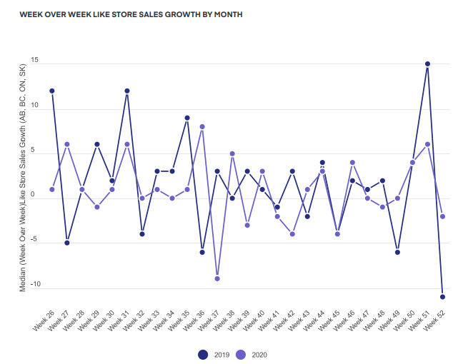 WEEK OVER WEEK LIKE STORE SALES GROWTH BY MONTH OF CANNABIS