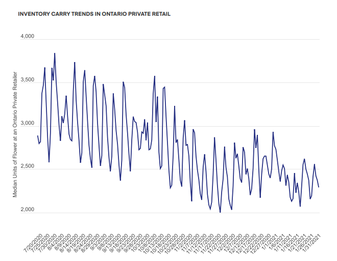 INVENTORY CARRY TRENDS IN ONTARIO PRIVATE RETAIL