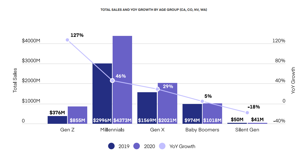 TOTAL SALES AND YOY GROWTH OF CANNABIS BY AGE GROUP (CA, CO, NV, WA)