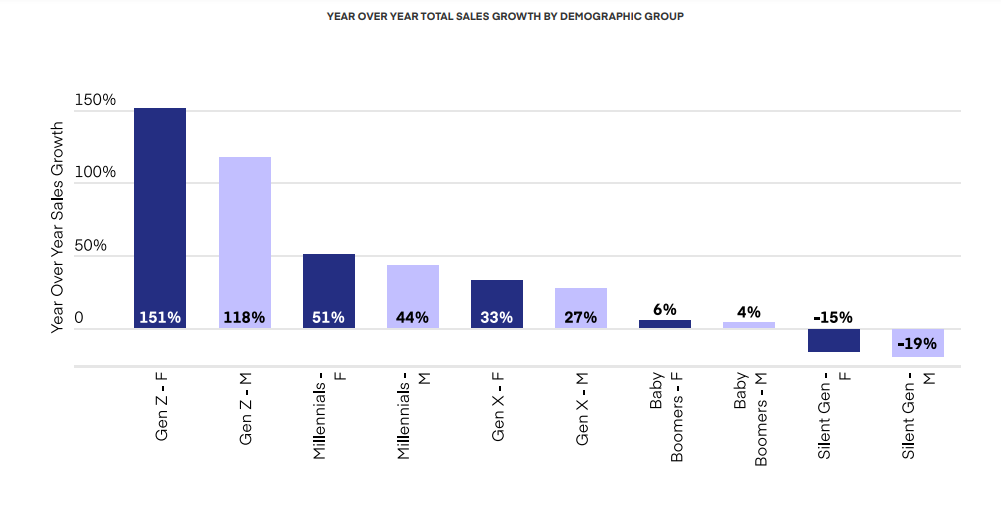 YEAR OVER YEAR TOTAL SALES GROWTH OF CANNABIS BY DEMOGRAPHIC GROUP