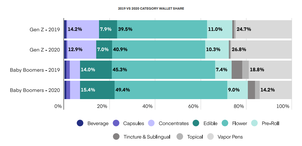 2019 VS 2020 CATEGORY WALLET SHARE OF CANNABIS