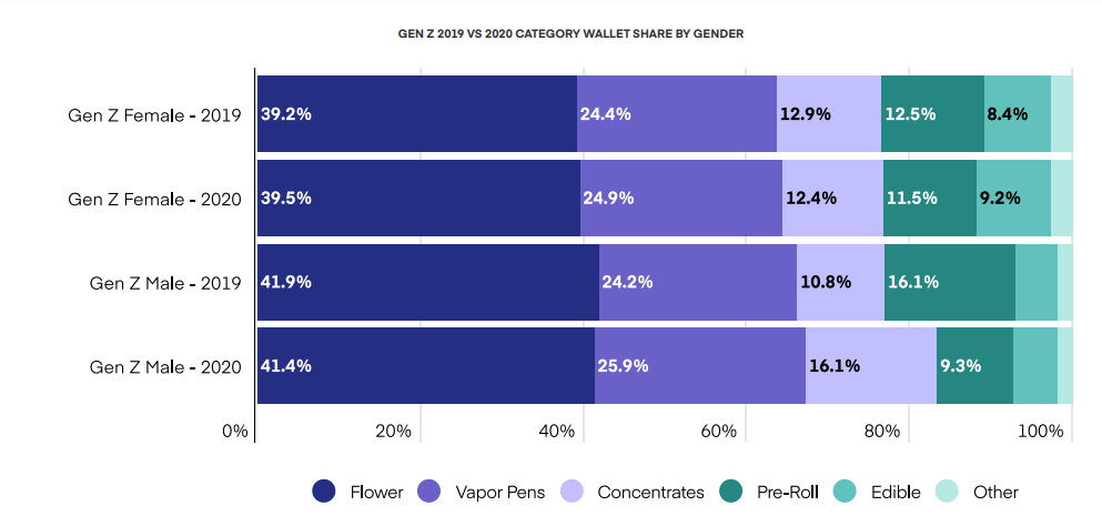 GEN Z 2019 VS 2020 CATEGORY WALLET SHARE BY GENDER  OF CANNABIS