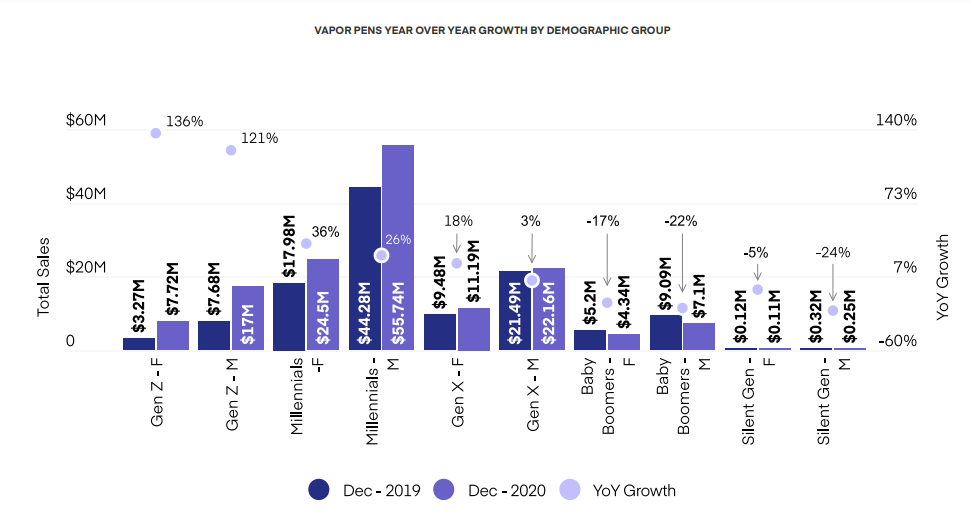 VAPOR PENS YEAR OVER YEAR GROWTH BY DEMOGRAPHIC GROUP