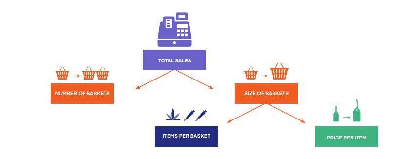 How baskets contribute to revenue