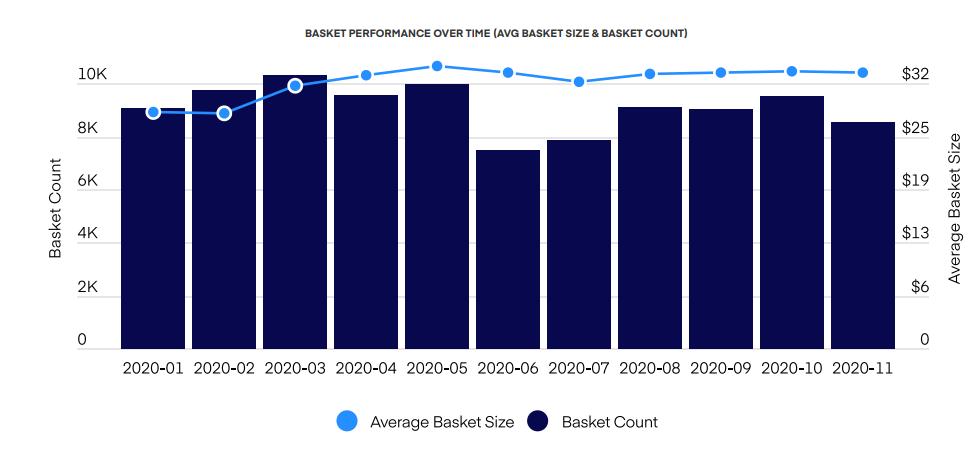 BASKET PERFORMANCE OVER TIME (AVG BASKET SIZE & BASKET COUNT)