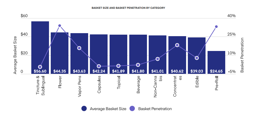 BASKET SIZE AND BASKET PENETRATION BY CATEGORY