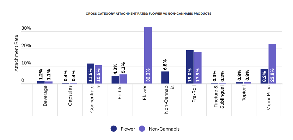 CROSS CATEGORY ATTACHMENT RATES: FLOWER VS NON-CANNABIS PRODUCTS