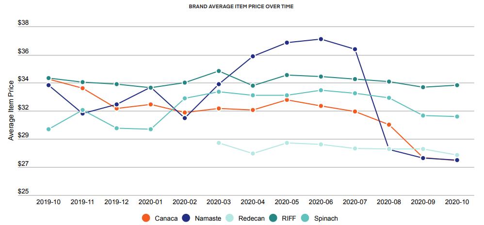Brand Average Item Price Over Time