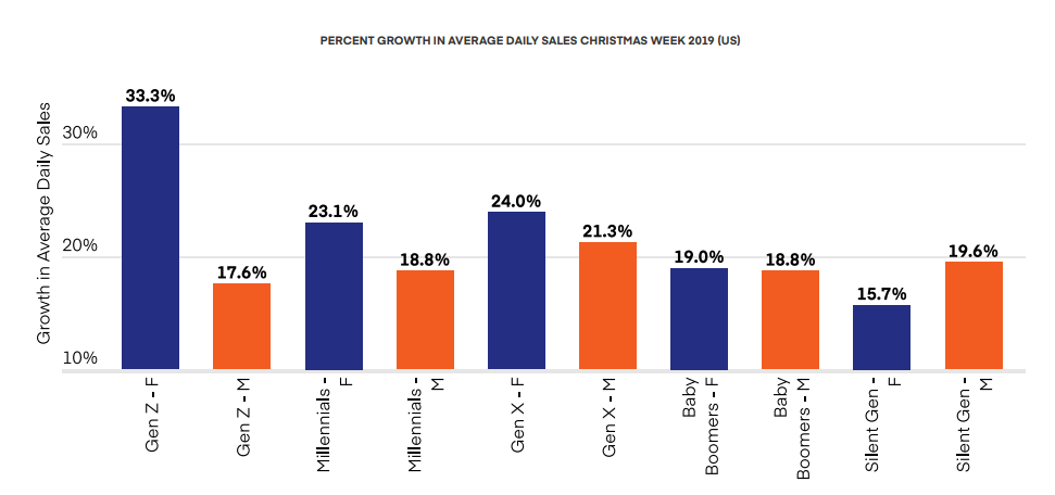 PERCENT GROWTH IN AVERAGE DAILY SALES CHRISTMAS WEEK 2019 (US)