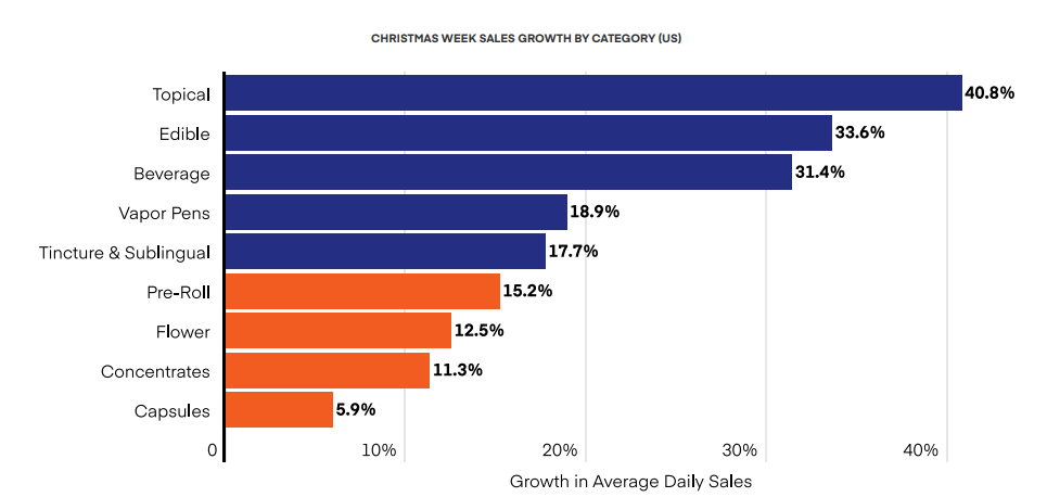 CHRISTMAS WEEK SALES GROWTH BY CATEGORY (US)