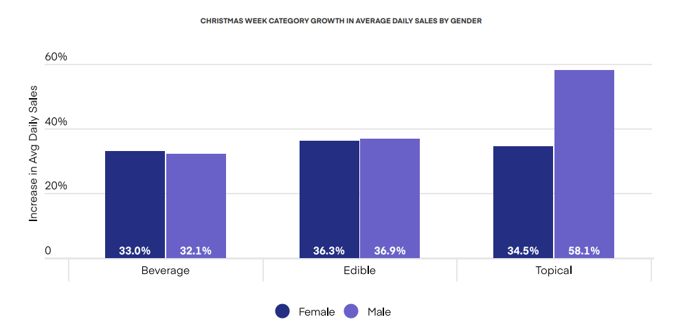 CHRISTMAS WEEK CATEGORY GROWTH IN AVERAGE DAILY SALES BY GENDER