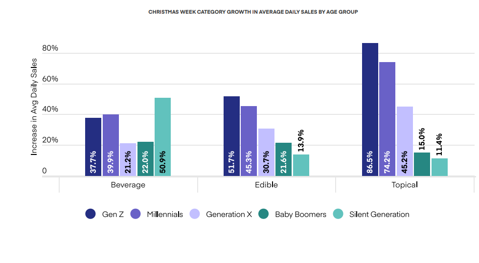 CHRISTMAS WEEK CATEGORY GROWTH IN AVERAGE DAILY SALES BY AGE GROUP