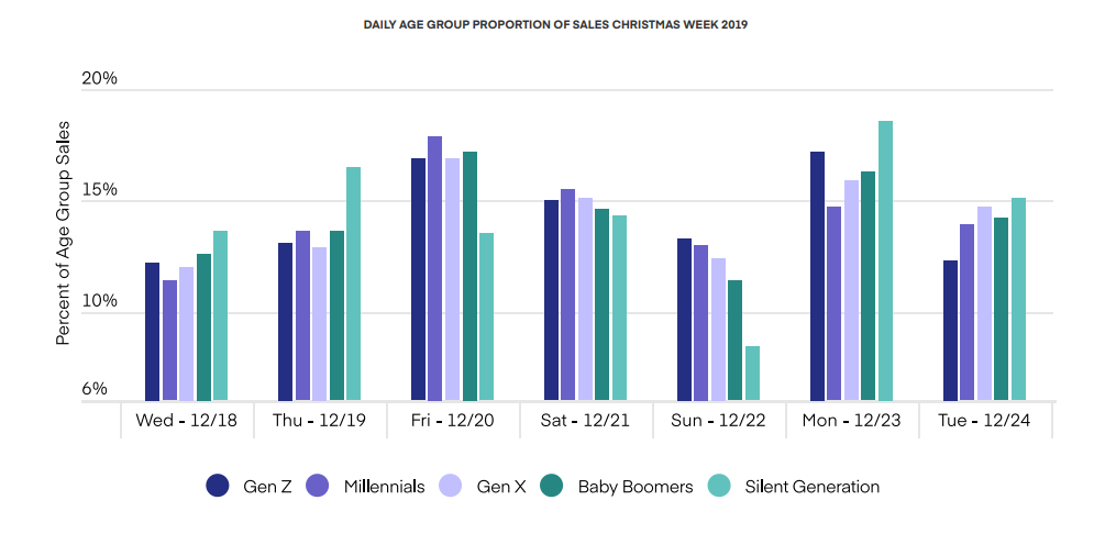 DAILY AGE GROUP PROPORTION OF SALES CHRISTMAS WEEK 2019