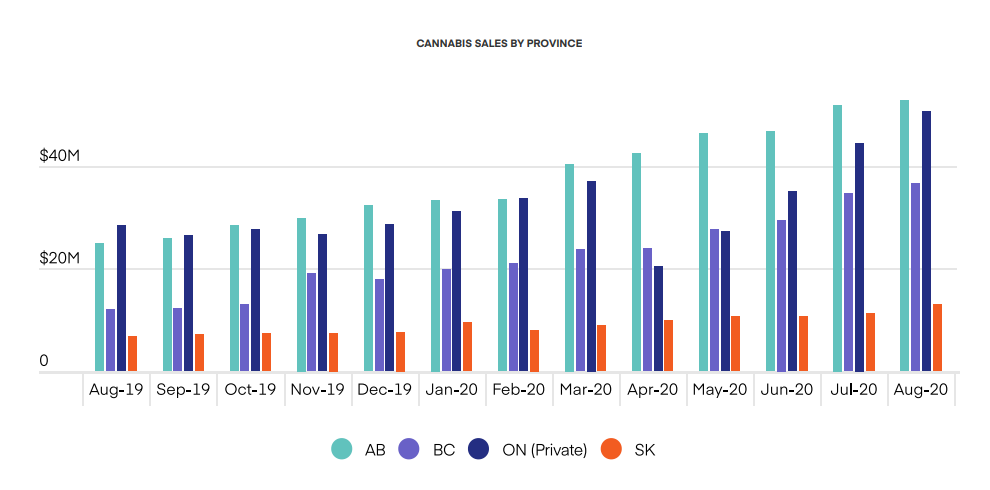 CANNABIS SALES BY PROVINCE