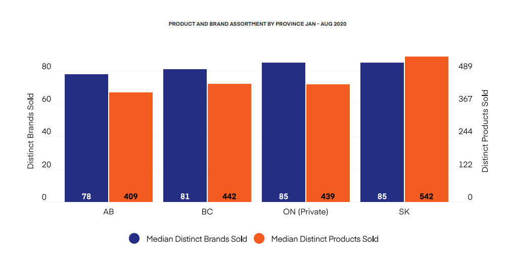PRODUCT AND BRAND ASSORTMENT BY PROVINCE JAN - AUG 2020
