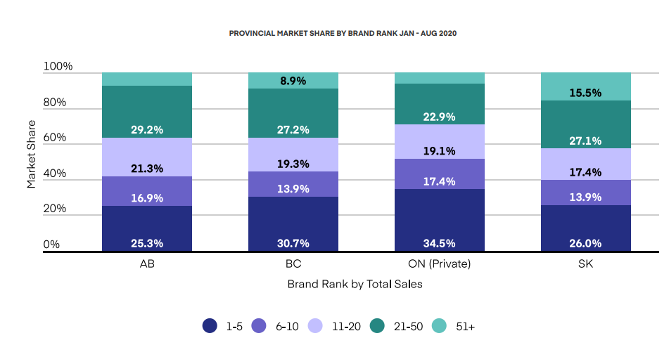 PROVINCIAL MARKET SHARE BY BRAND RANK JAN - AUG 2020