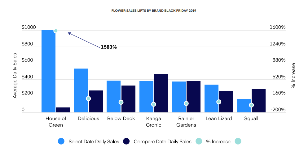 FLOWER SALES LIFTS BY BRAND BLACK FRIDAY 2019