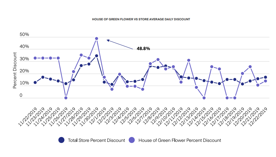 HOUSE OF GREEN FLOWER VS STORE AVERAGE DAILY DISCOUNT