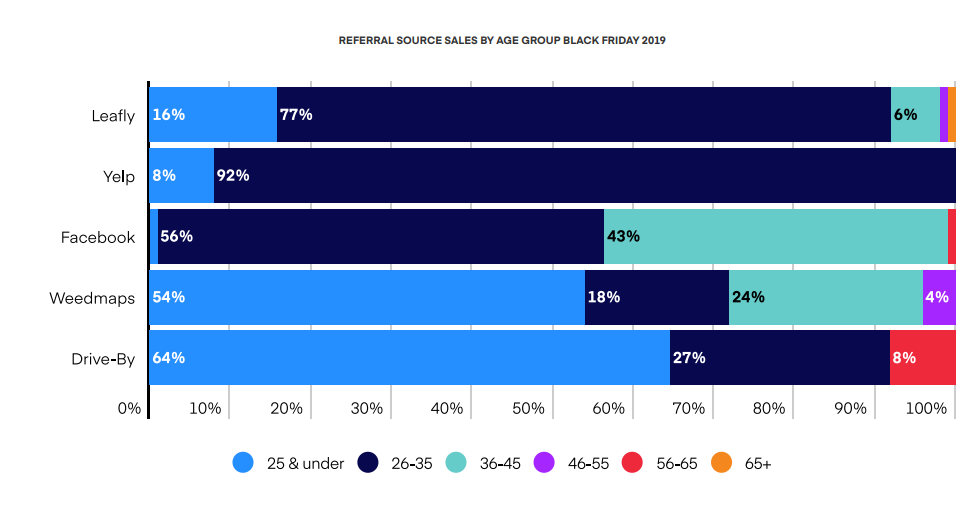 REFERRAL SOURCE SALES BY AGE GROUP BLACK FRIDAY 2019