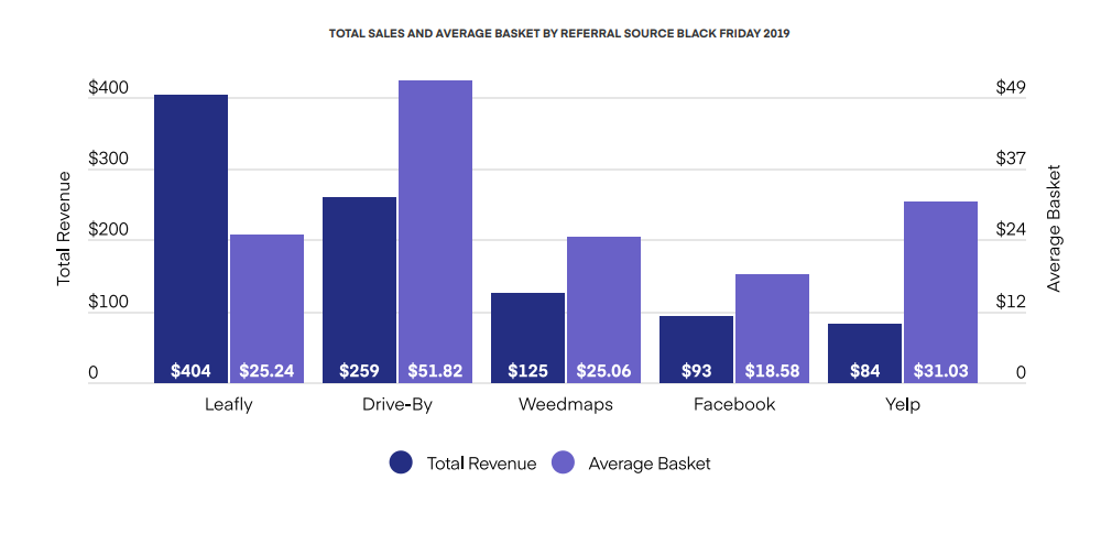 TOTAL SALES AND AVERAGE BASKET BY REFERRAL SOURCE BLACK FRIDAY 2019