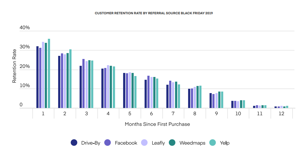 CUSTOMER RETENTION RATE BY REFERRAL SOURCE BLACK FRIDAY 2019