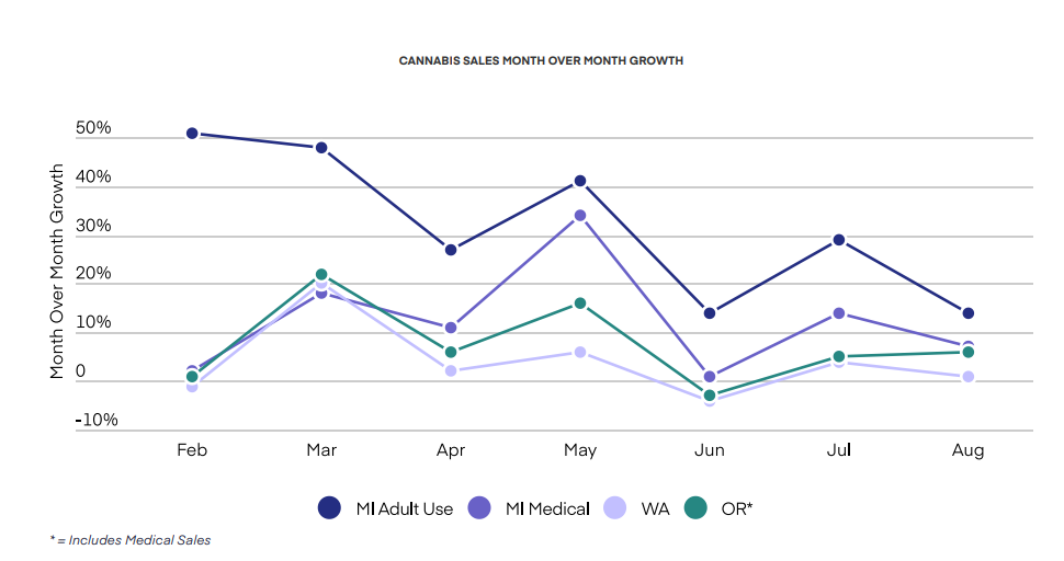 CANNABIS SALES MONTH OVER MONTH GROWTH
