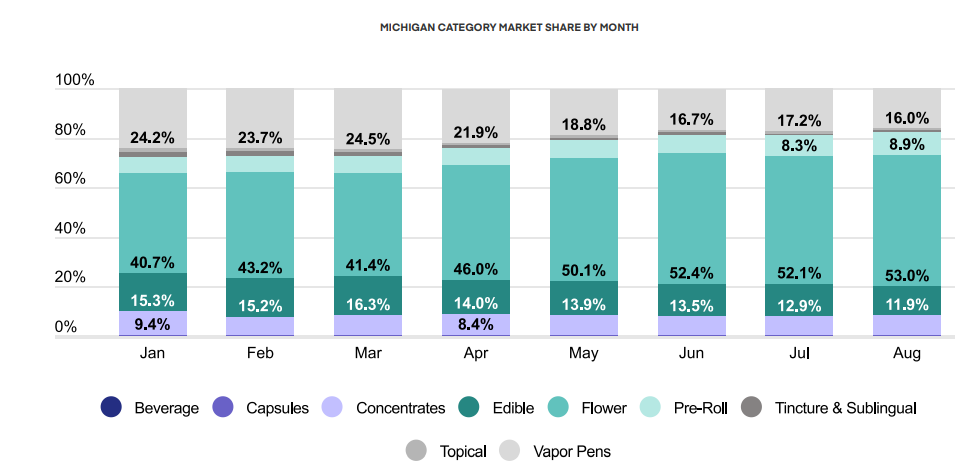 MICHIGAN CATEGORY MARKET SHARE BY MONTH