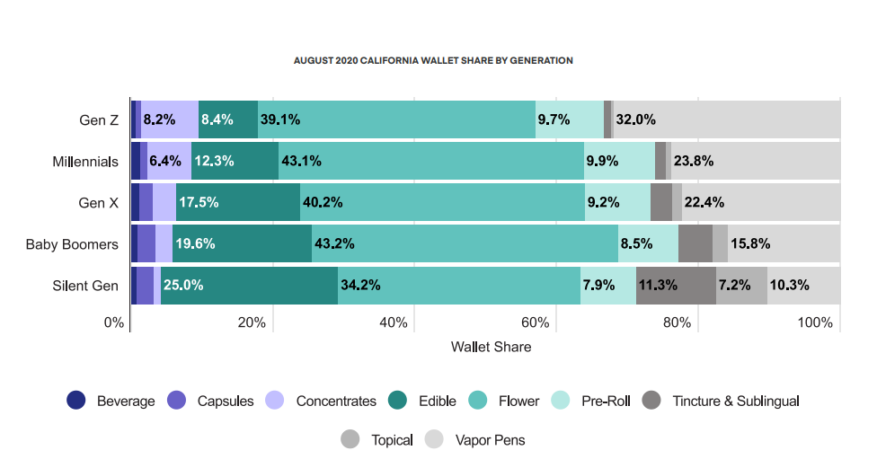 AUGUST 2020 CALIFORNIA WALLET SHARE BY GENERATION