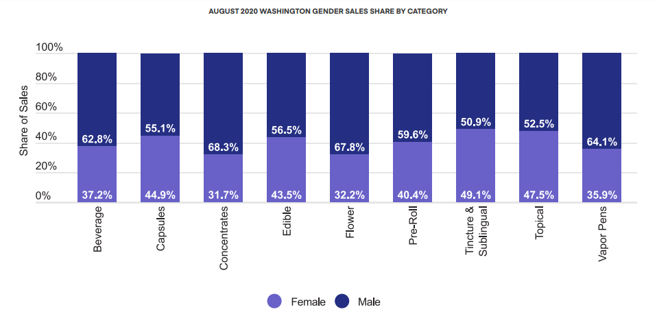AUGUST 2020 WASHINGTON GENDER SALES SHARE BY CATEGORY