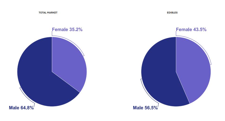 Cannabis market share by gender in Washington