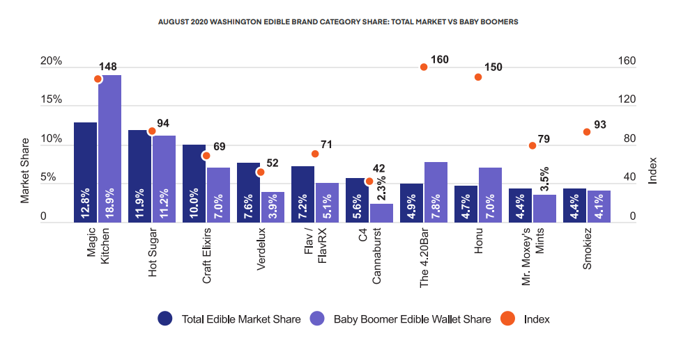 AUGUST 2020 WASHINGTON EDIBLE BRAND CATEGORY SHARE: TOTAL MARKET VS BABY BOOMERS