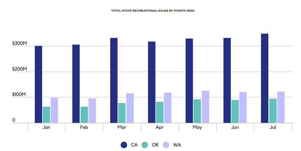 TOTAL STATE RECREATIONAL SALES BY MONTH 2020