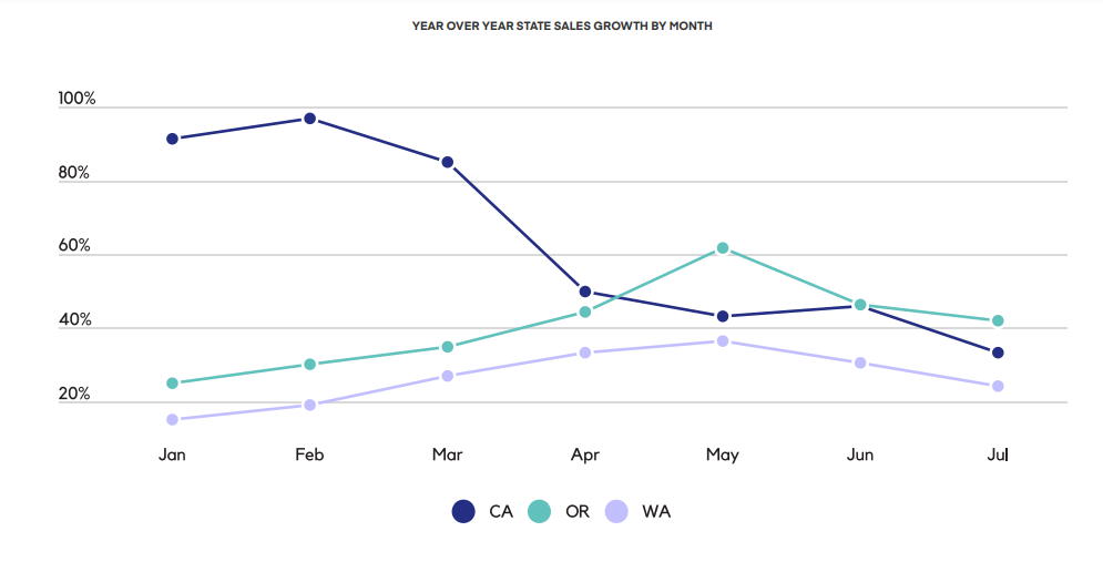YEAR OVER YEAR STATE SALES GROWTH BY MONTH